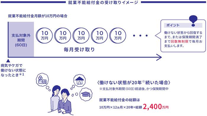 「アクサダイレクトの働けないときの安心」就業不能給付金の受け取りイメージ